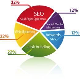 Servizi Web Posizionamento